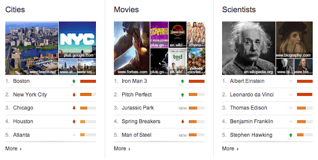 Top Charts - for blog post
