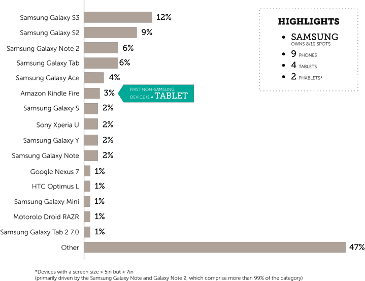 android device leaders graph