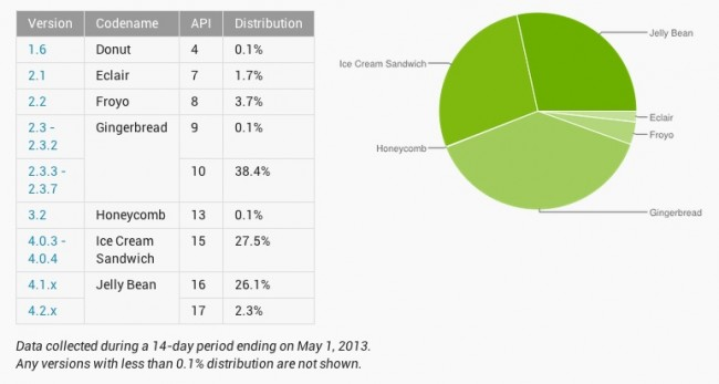 android-distribution-650x347
