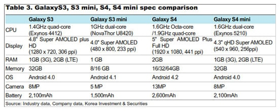 galaxy-s4-mini-specs-1