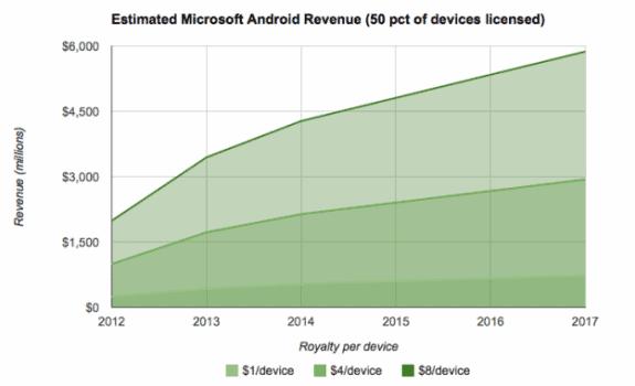 msft-rev-est-android-50pct-625x1000-575x350