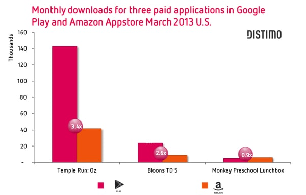 paid apps distmo