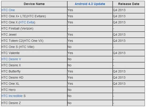rumour_htc_android43list