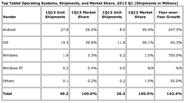tablet-market-share