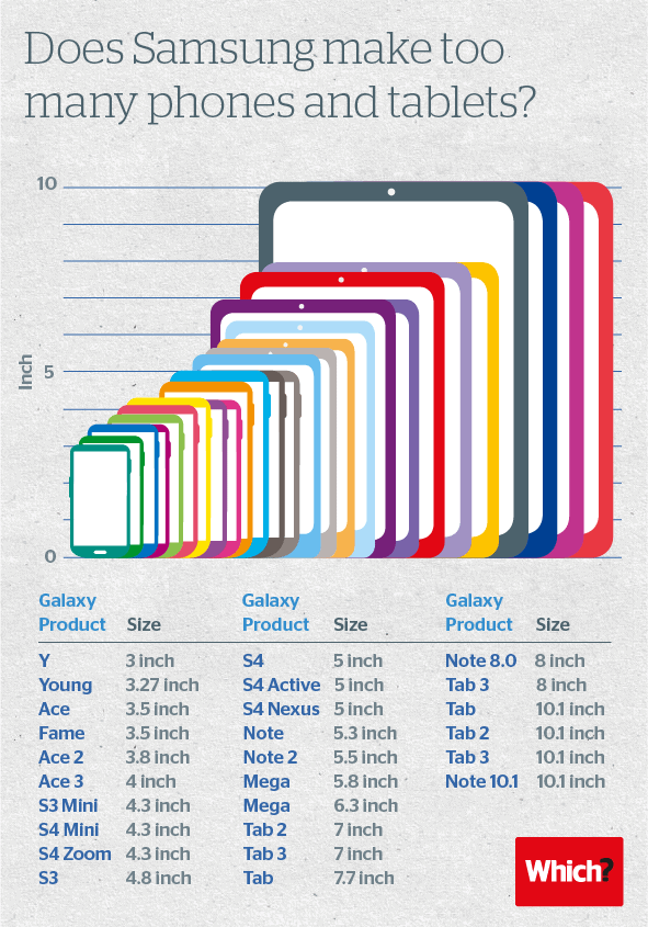 Does-Samsung-make-too-many-phones