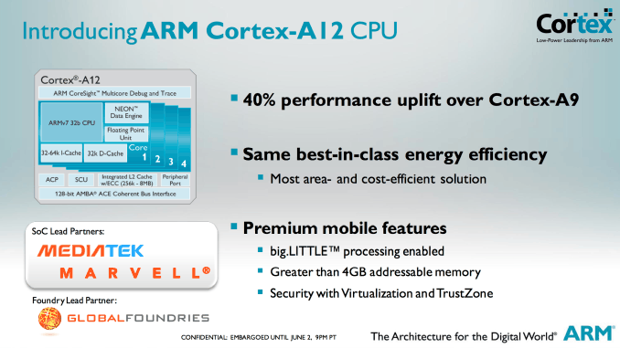 Cortext a12 CPU