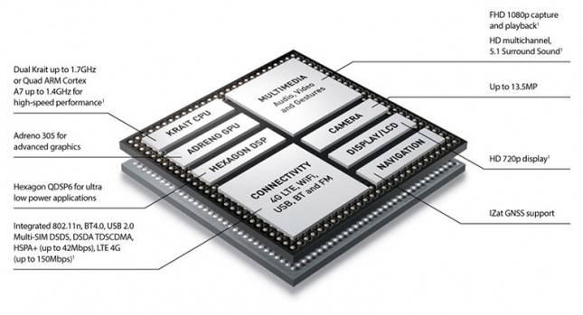 Snapdragon-400-diagram-645x349