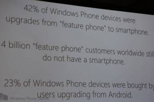 Microsoft: 23% of Windows Phone Buyers Defected from Android
