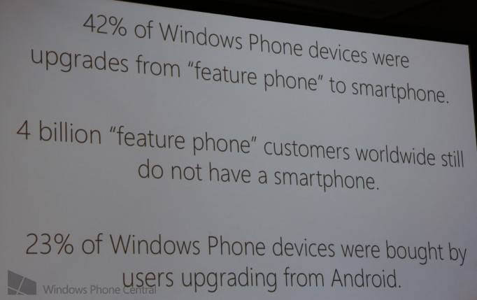Windows Phone Slide