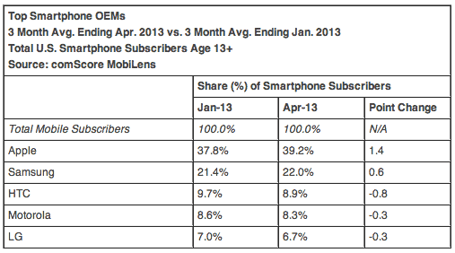 comscore-april-2013-2