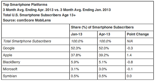 comscore-april-2013