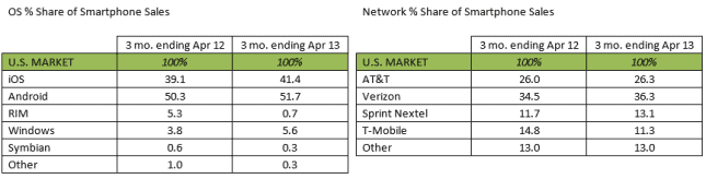 kantar-market-share-april-2013-645x164