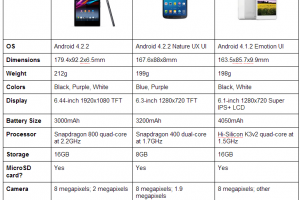 Comparison: Sony Xperia Z Ultra, Samsung Galaxy Mega 6.3 and the Huawei Ascend Mate