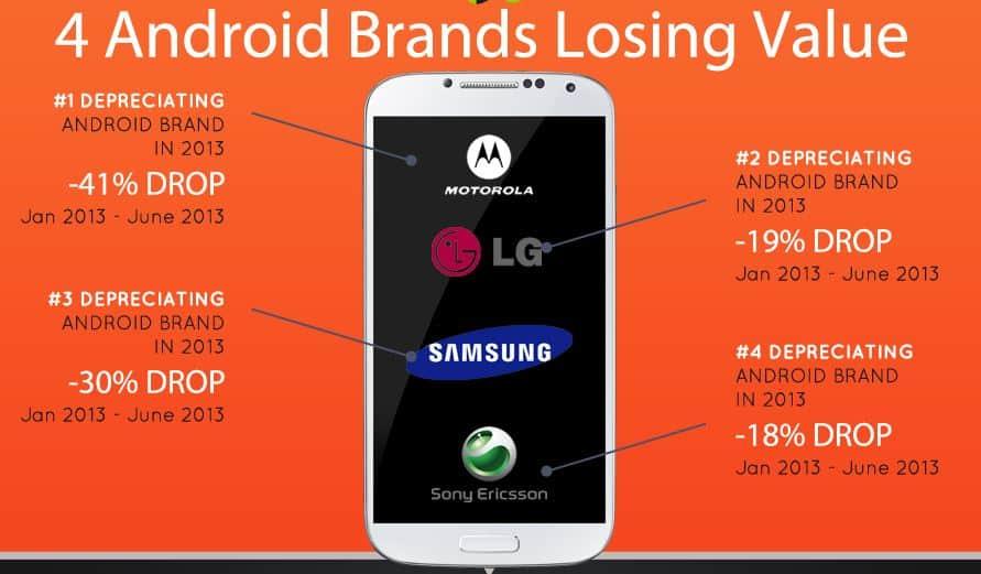 4 Brands losing value