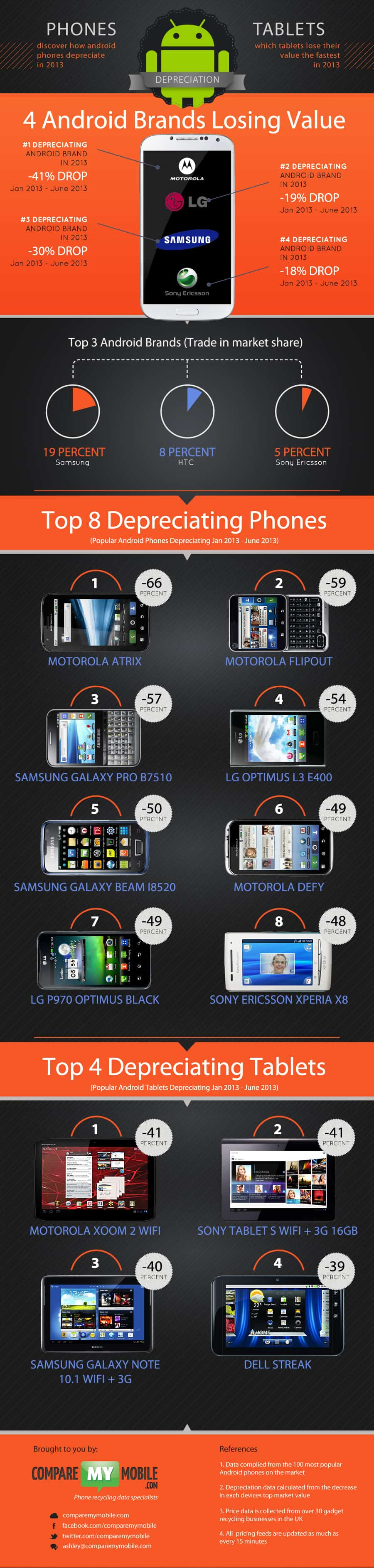 Infographic- 2013 brand and device depreciation