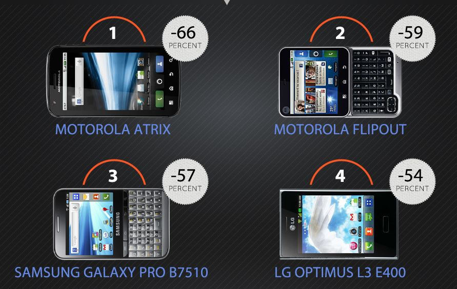 Top four depreciating handsets