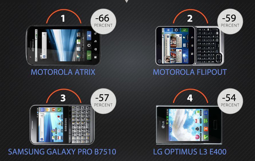 Top four depreciating handsets