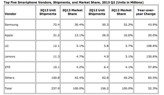 idc-shipments-q2-2013
