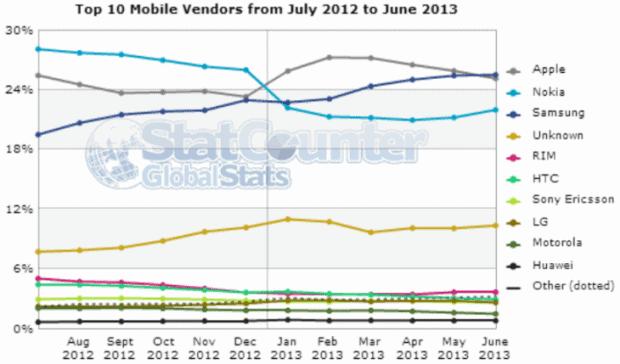 mobile_vendors_june_2013_statcounter-730x429