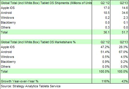 strategy-analytics-tablets-q2-450x309