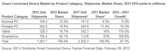 IDC Tablet vs PC Sales