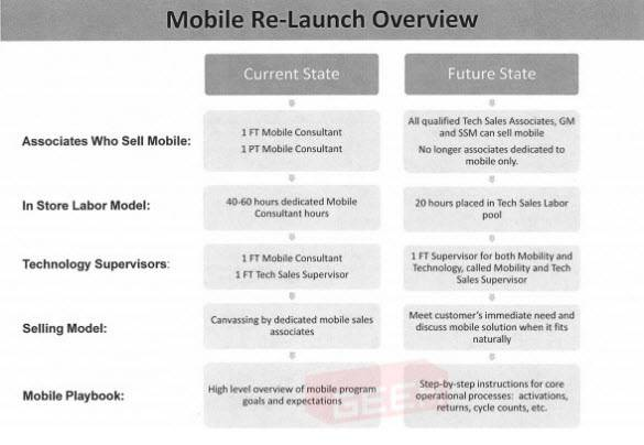 Mobile Re-Launch Overview