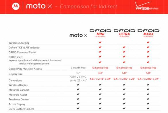Moto Comparison 2