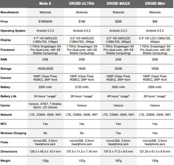 Moto Comparison Verizon