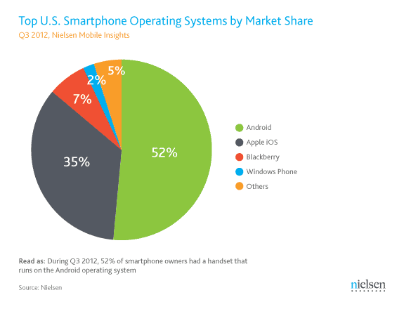 BlackBerry OS Market Share
