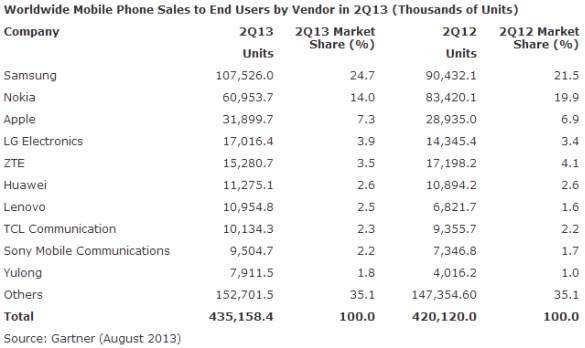 WW Mobile Phone Sales