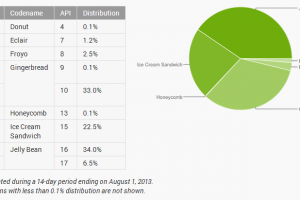 Jelly Bean Now on 40.5% of Active Android Devices, Gingerbread Continues to Slowly Fade