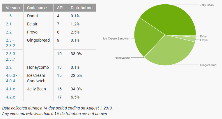 android distribution 8-2013