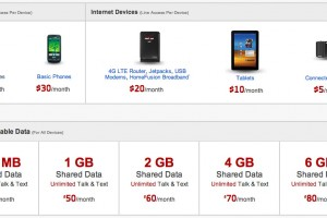 Verizon Has A New Plan Of 500 Megabytes Of Data For A Single Smartphone