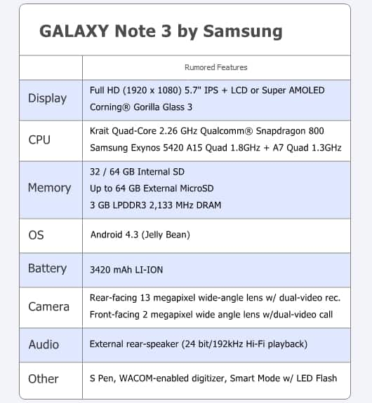 GALAXY Note 3 Features