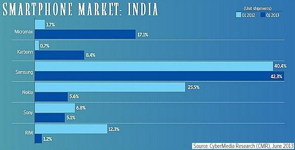 Smartphone Market: India