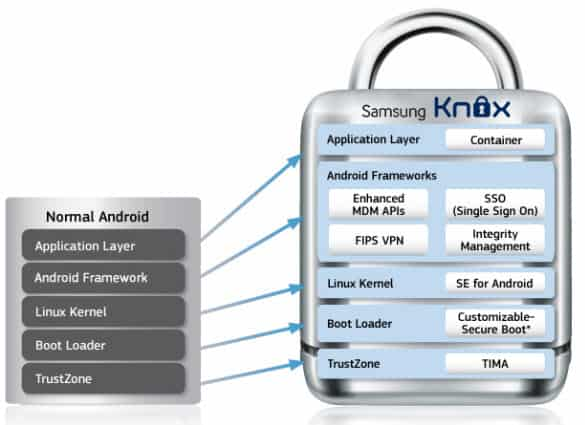 Samsung Knox Diagram