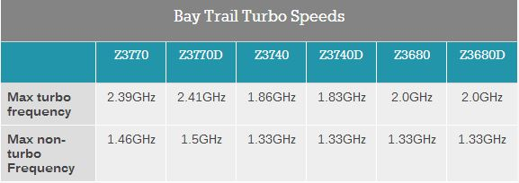 atom-bay-trail-performance