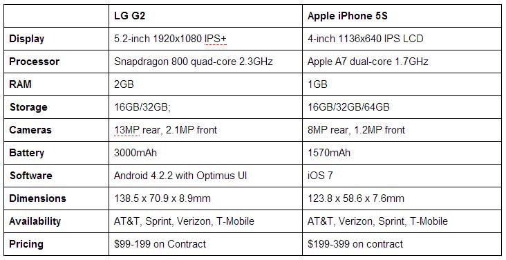 g2vsiPhone5S