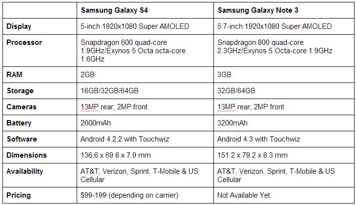 galaxys4vsgalaxynote3
