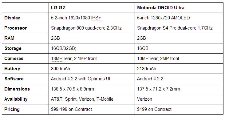 lgg2-droid-ultra