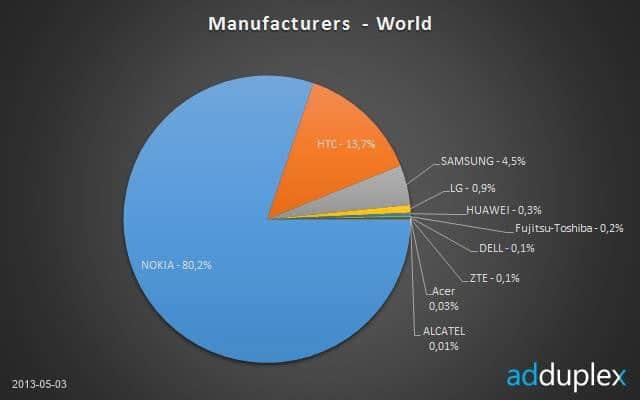 nokia-share-of-wp-market