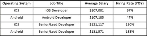 Android iOS Salaries