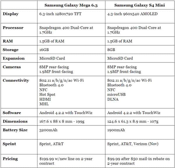 Mega 6.3 vs S4 Mini