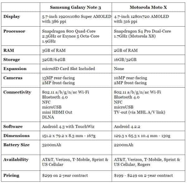 Note 3 vs Moto X