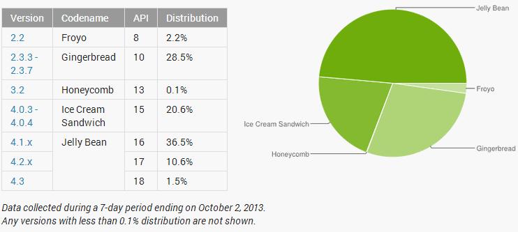 android distribution october 2013