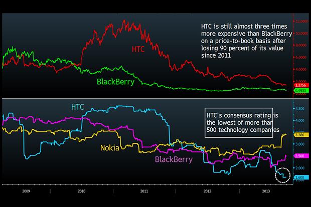 bloomberg-htc-consensus-chart