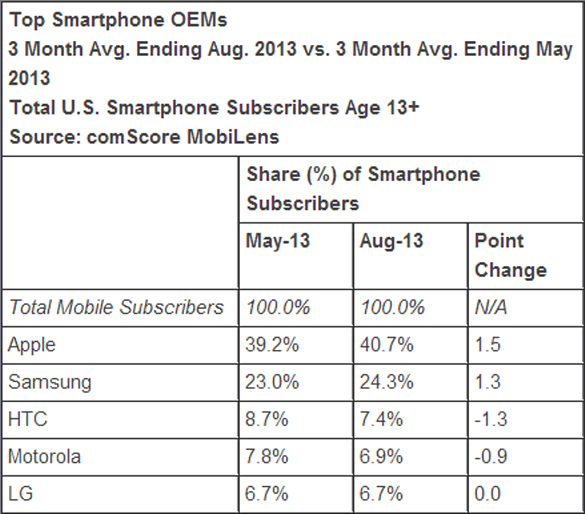comScore by Manufacture