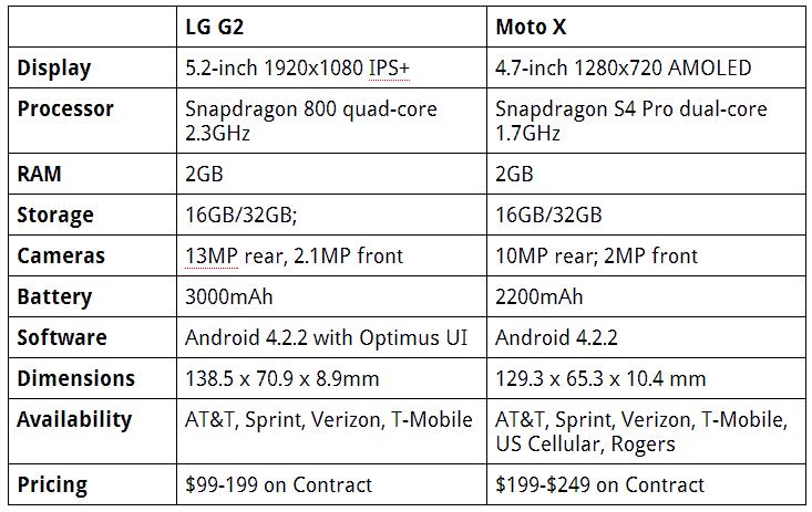 g2-moto-x