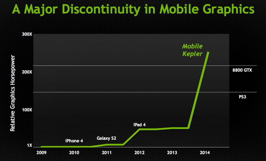 mobile-kepler-performance-chart-nvidia