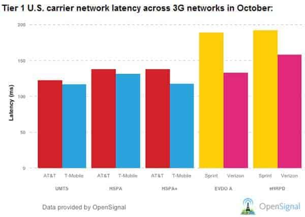 3G Latency